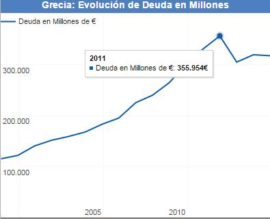 El saldo de la deuda tomó una trayectoria ascendente, cuyo pico se dio en 2011, cuando llegaron a deber 355,954 mde, 171.30% de su PIB. (Tomado de datosmacro.com España)