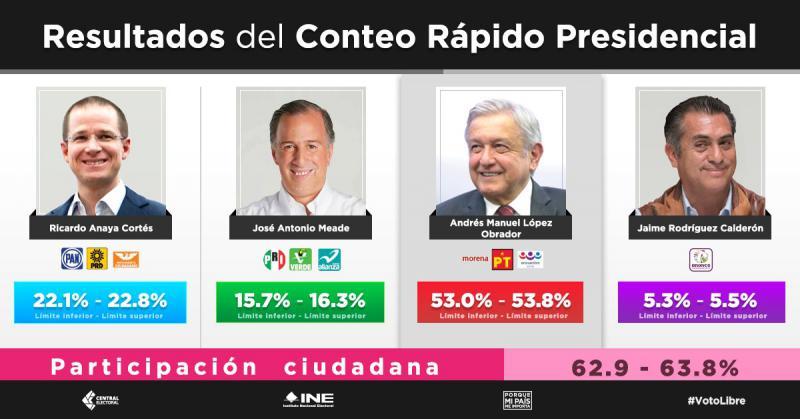 Resultados del primer conteo rápido del INE Foto: @INEMexico