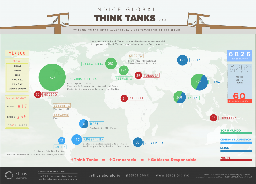 Infografía sobre el Global Go-To Think Tank Index 2013 de la Universidad de Pennsylvania