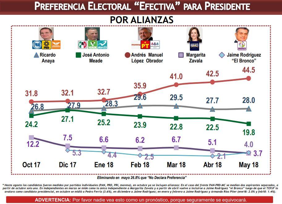 encuestas presidenciales hoy 28 de mayo de 2018 consulta mitofsky