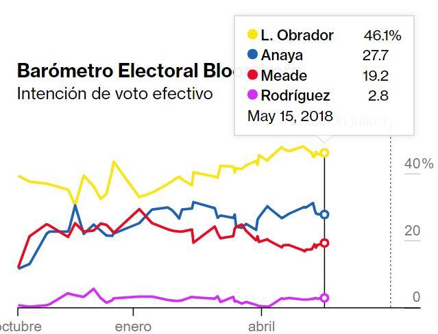 encuestas presidenciales 2018 bloomberg 28 de mayo