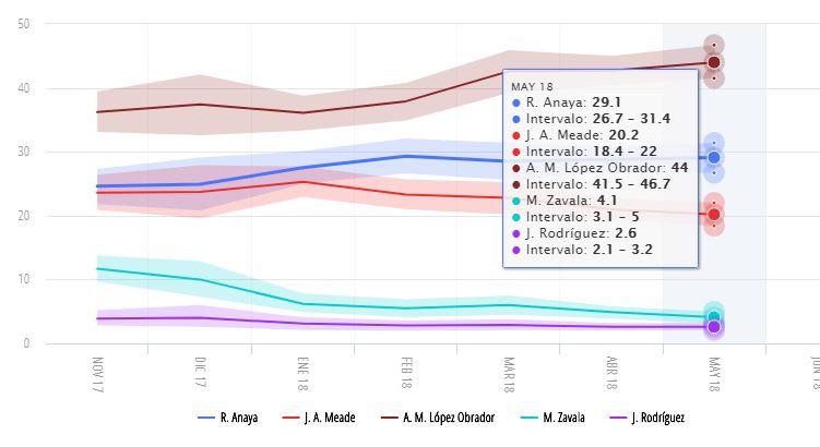 encuestas presidenciales 2018 oraculus 28 de mayo