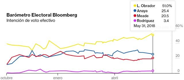 encuestas presidenciales 2018 bloomberg