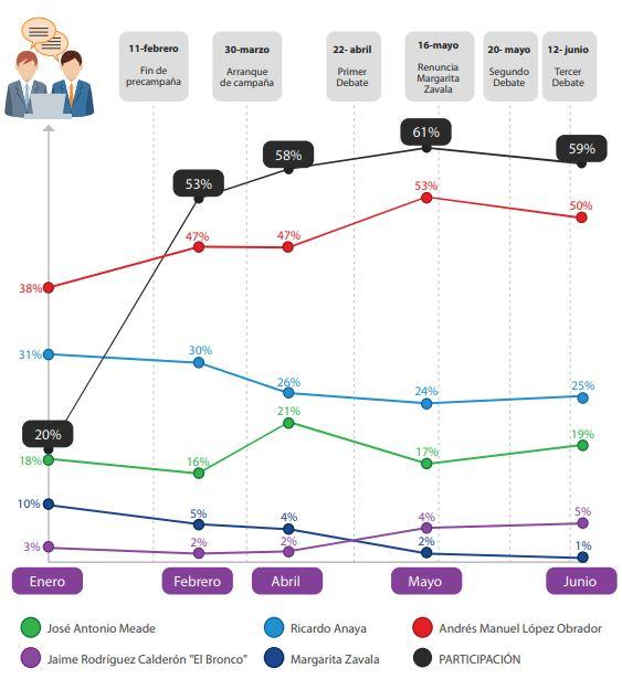 encuestas presidenciales 2018 demotecnia