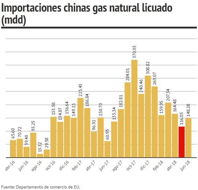importaciones de china gas natural licuado
