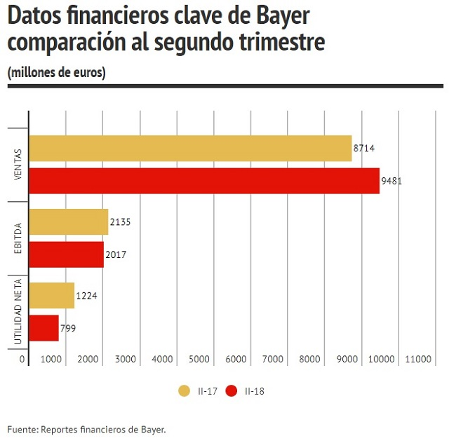 Datos financieros clave de bayer