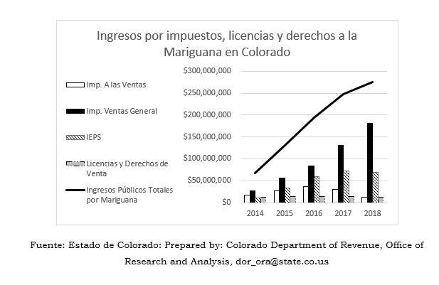 ingresos ieps drogas