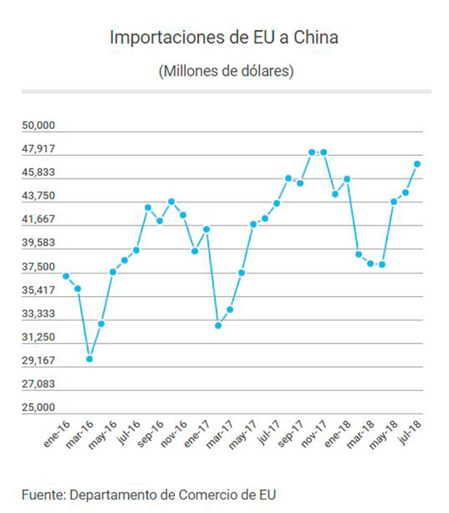 Importaciones de EU a China