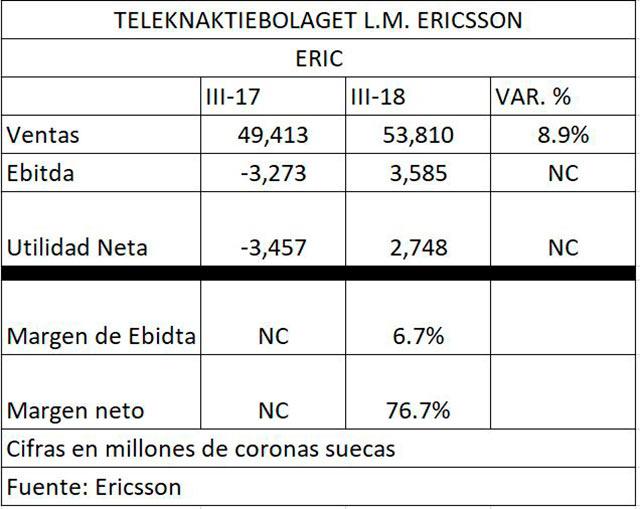 Reporte de resultados financieros de Ericsson al tercer trimestre de 2018
