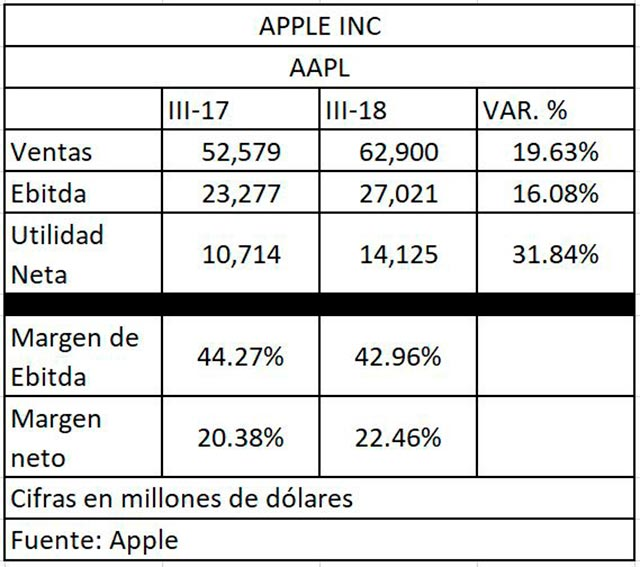 Resultados financieros de Apple al tercer trimestre de 2018